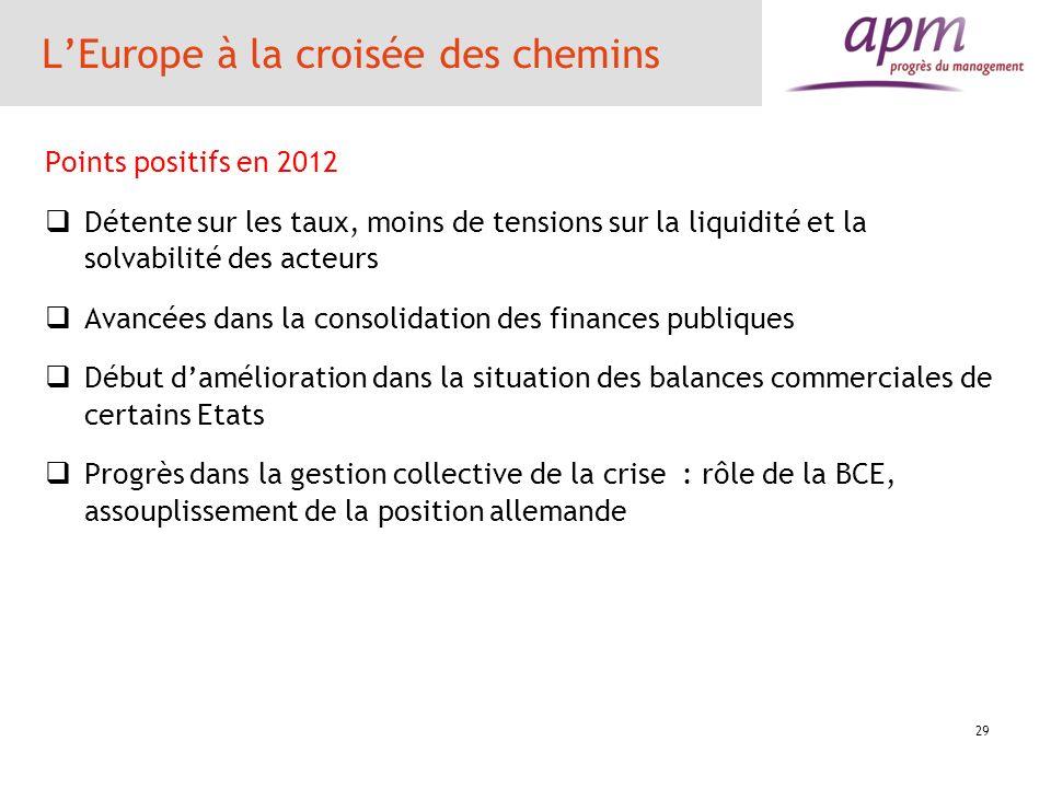 LEurope à la croisée des chemins Points positifs en 2012 Détente sur les taux, moins de tensions sur la liquidité et la solvabilité des acteurs Avancé