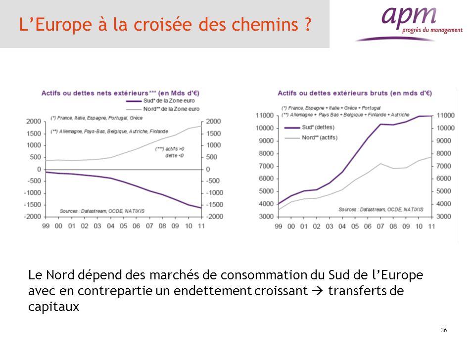 36 LEurope à la croisée des chemins ? Le Nord dépend des marchés de consommation du Sud de lEurope avec en contrepartie un endettement croissant trans