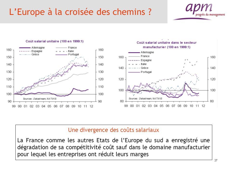 37 LEurope à la croisée des chemins ? Une divergence des coûts salariaux La France comme les autres Etats de lEurope du sud a enregistré une dégradati