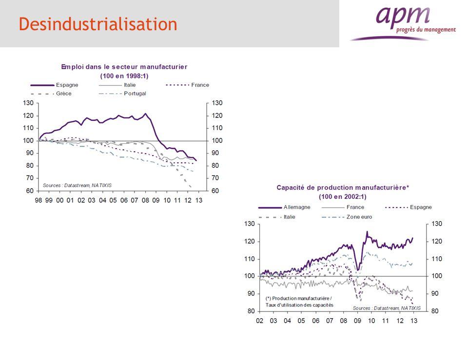 Desindustrialisation 38