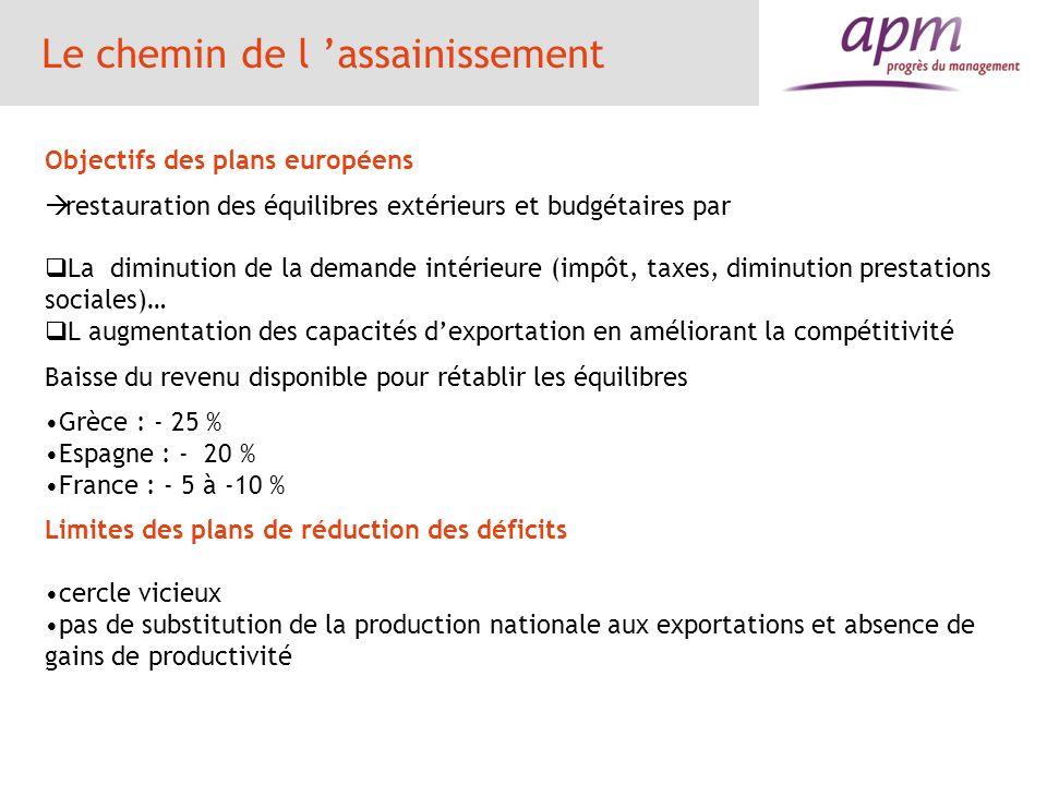 Le chemin de l assainissement Objectifs des plans européens restauration des équilibres extérieurs et budgétaires par La diminution de la demande inté