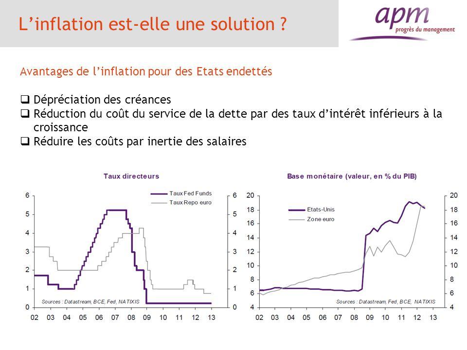 Linflation est-elle une solution ? Avantages de linflation pour des Etats endettés Dépréciation des créances Réduction du coût du service de la dette