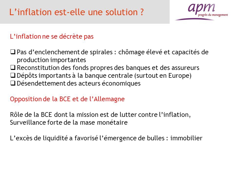 Linflation est-elle une solution ? Linflation ne se décrète pas Pas denclenchement de spirales : chômage élevé et capacités de production importantes