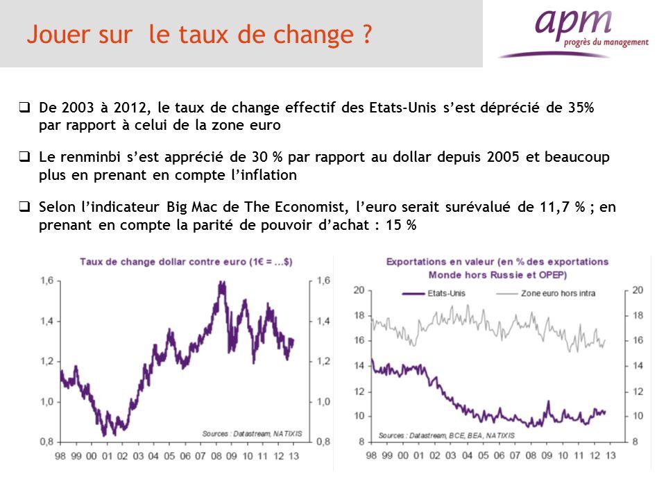 Jouer sur le taux de change ? De 2003 à 2012, le taux de change effectif des Etats-Unis sest déprécié de 35% par rapport à celui de la zone euro Le re