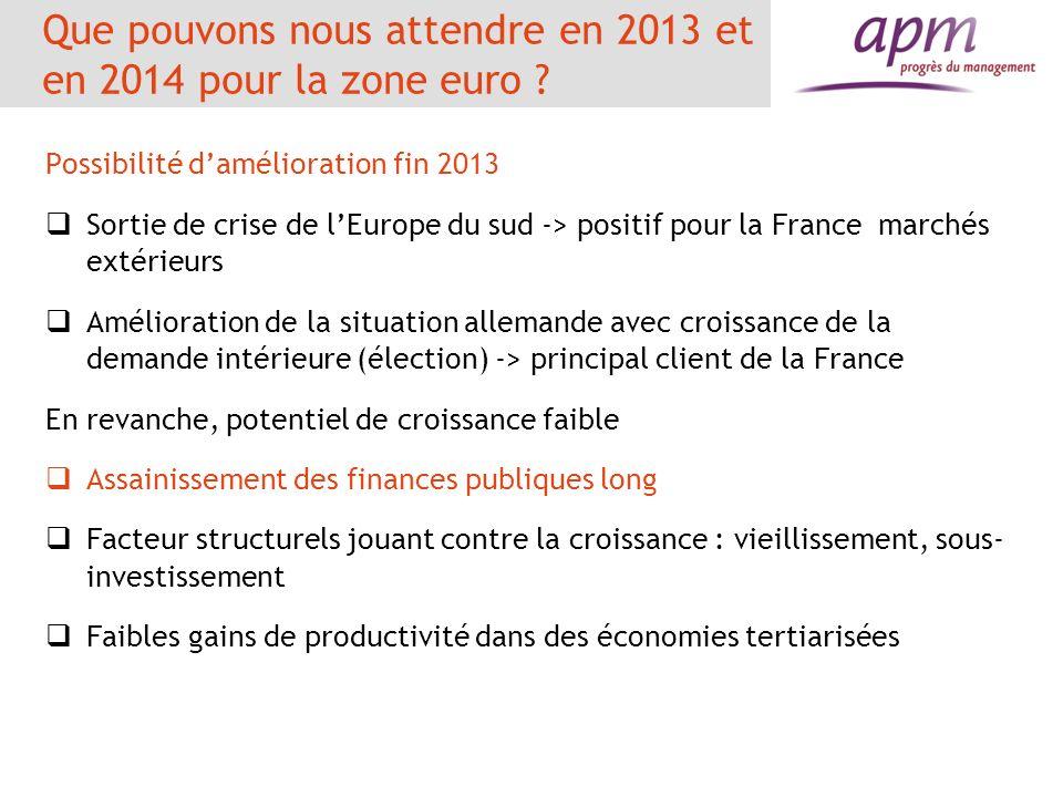 Que pouvons nous attendre en 2013 et en 2014 pour la zone euro ? Possibilité damélioration fin 2013 Sortie de crise de lEurope du sud -> positif pour
