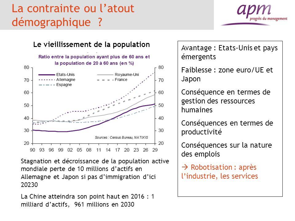 La contrainte ou latout démographique ? Le vieillissement de la population Avantage : Etats-Unis et pays émergents Faiblesse : zone euro/UE et Japon C