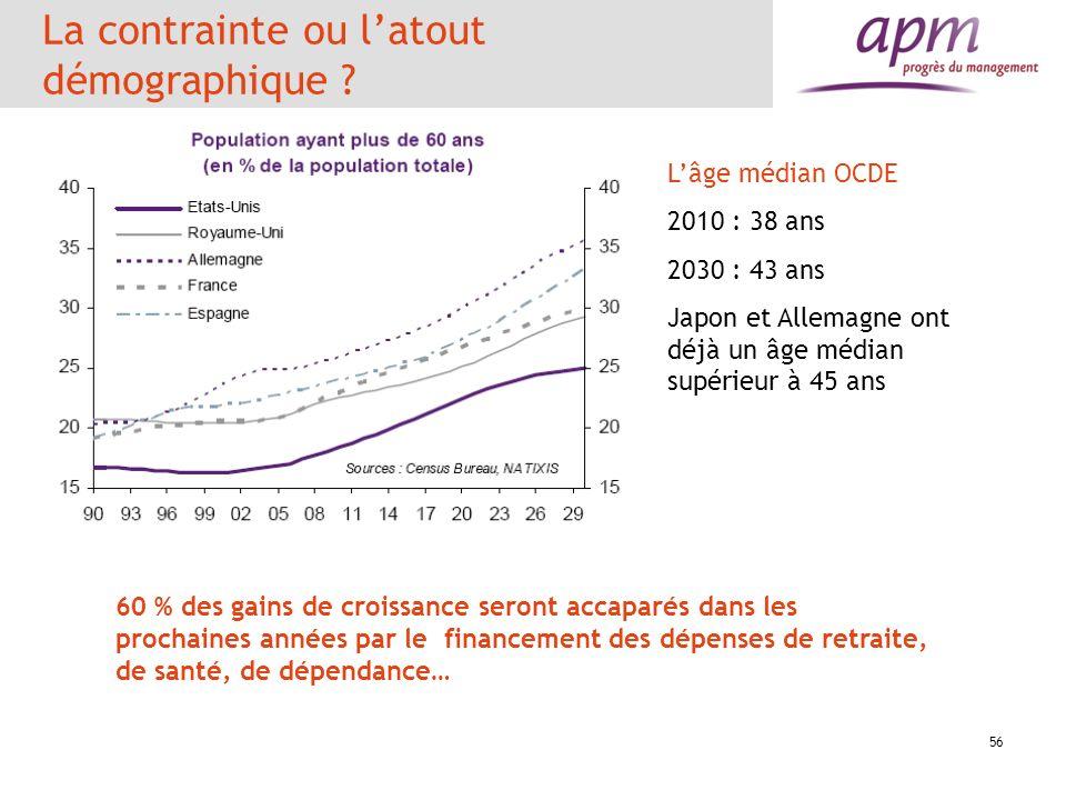 La contrainte ou latout démographique ? 56 60 % des gains de croissance seront accaparés dans les prochaines années par le financement des dépenses de