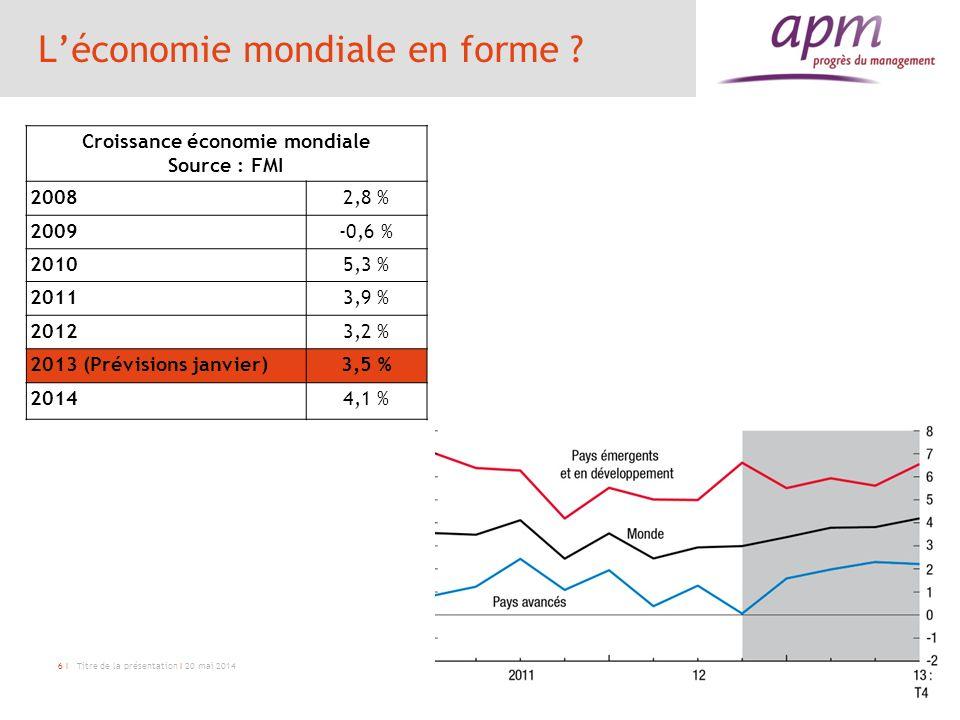 6 I Titre de la présentation I 20 mai 2014 Léconomie mondiale en forme ? Croissance économie mondiale Source : FMI 20082,8 % 2009-0,6 % 20105,3 % 2011
