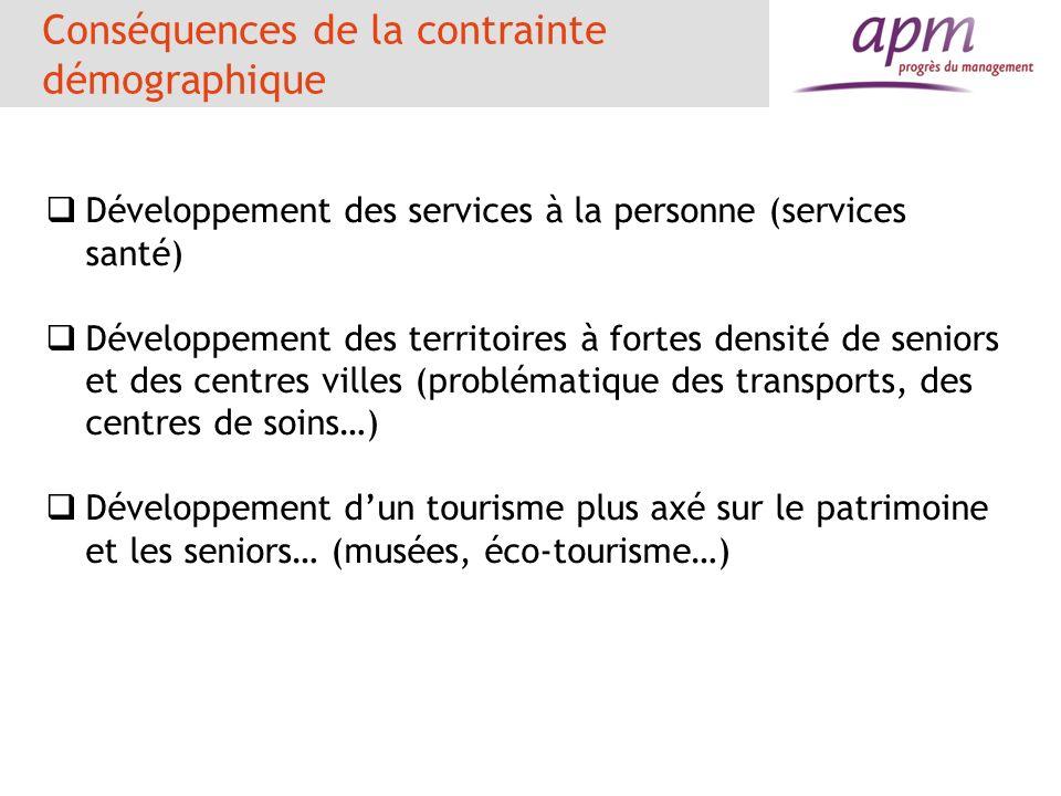 Conséquences de la contrainte démographique Développement des services à la personne (services santé) Développement des territoires à fortes densité d