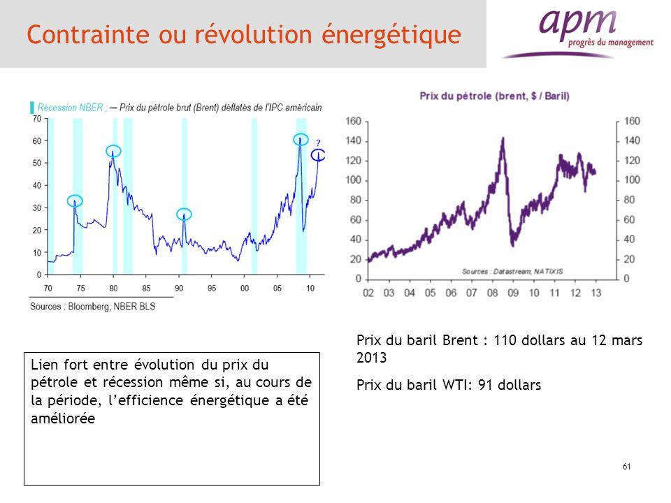 61 Contrainte ou révolution énergétique Lien fort entre évolution du prix du pétrole et récession même si, au cours de la période, lefficience énergét