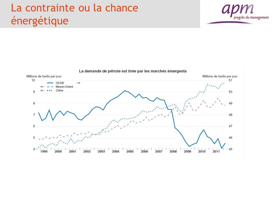 64 La contrainte énergétique La France a moins amélioré son efficience énergétique que ses partenaires La consommation est, en France, liée aux transports, aux services et au chauffage Peu à lindustrie