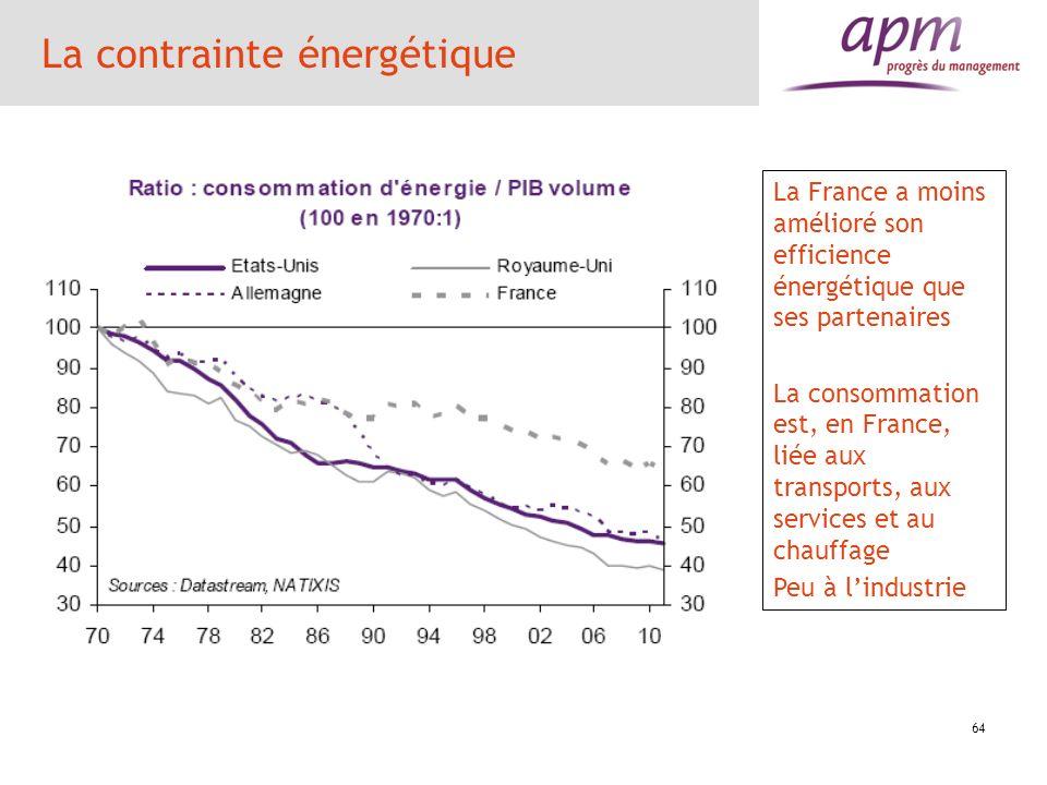65 La contrainte ou la chance énergétique Impact dune hausse dun point de PIB de la facture énergétique 0,5 point de croissance en moins aux Etats-Unis 0,47 point en France 0,46 point en Italie 0,31 point au Royaume-Uni 0,14 point en Allemagne Les Etats-Unis, la France, lItalie sont fortement dépendants de la facture énergétique.