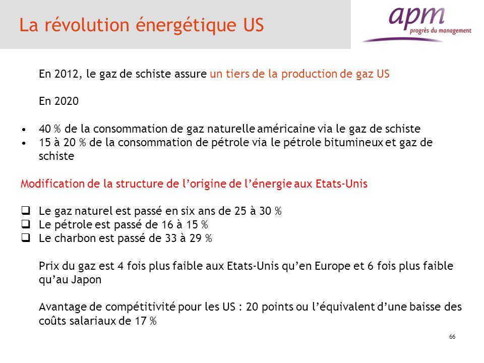 La révolution énergétique US En 2012, le gaz de schiste assure un tiers de la production de gaz US En 2020 40 % de la consommation de gaz naturelle am