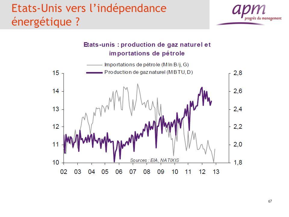 Energie, avantage USA La réduction du coût de lénergie est de plus de 1,1 point de PIB en faveur des Etats-Unis LEurope paie plus chère son énergie que les Etats-Unis de 10 à 20 % du fait de la faible concurrence et de la faiblesse des productions locales Gain pour les Etats-Unis de 1,5 point de PIB pour lindustrie par rapport à lEurope et de 2 points par rapport au Japon
