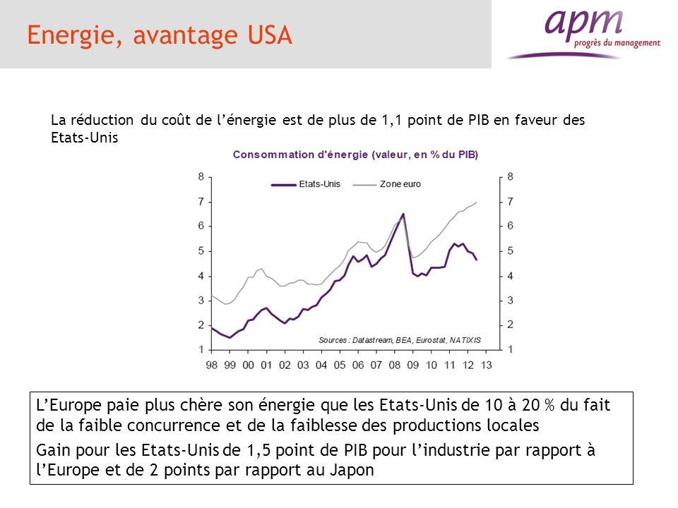 Energie, avantage USA La réduction du coût de lénergie est de plus de 1,1 point de PIB en faveur des Etats-Unis LEurope paie plus chère son énergie qu