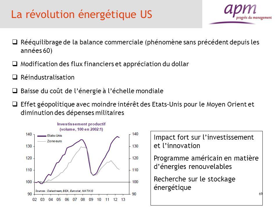 La révolution énergétique US Rééquilibrage de la balance commerciale (phénomène sans précédent depuis les années 60) Modification des flux financiers