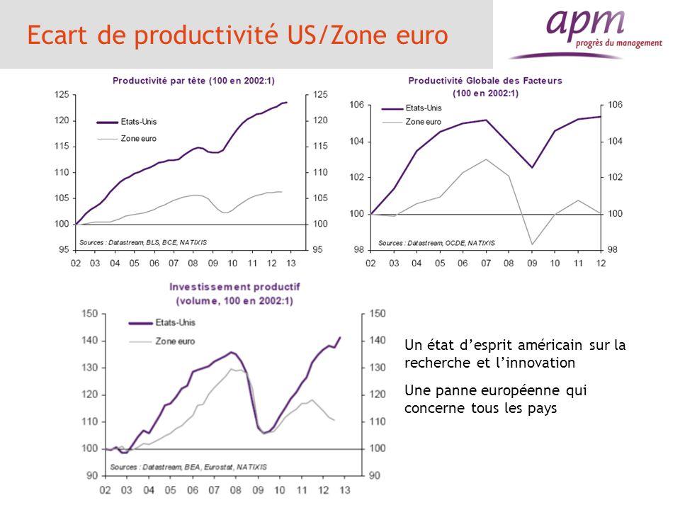 Ecart de productivité US/Zone euro Un état desprit américain sur la recherche et linnovation Une panne européenne qui concerne tous les pays