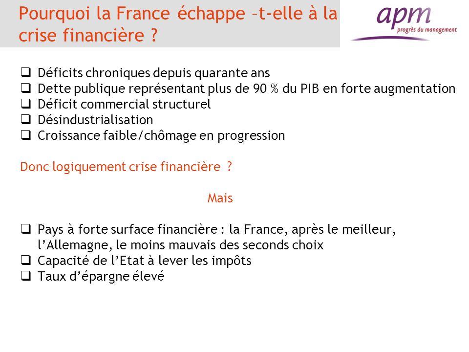 Pourquoi la France échappe –t-elle à la crise financière ? Déficits chroniques depuis quarante ans Dette publique représentant plus de 90 % du PIB en