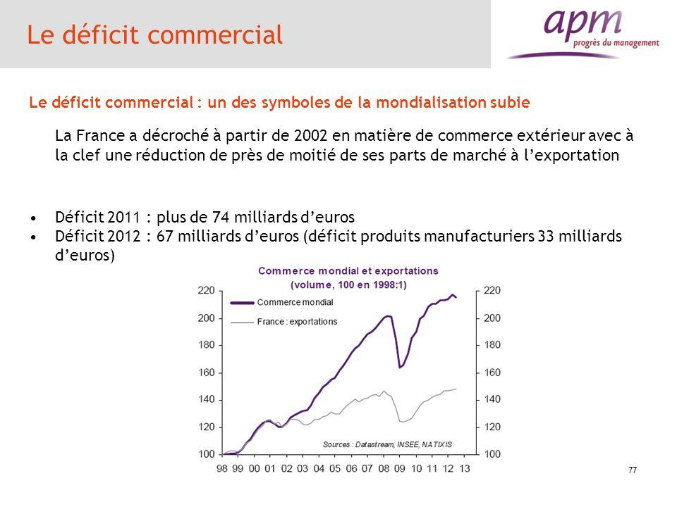 77 Le déficit commercial Le déficit commercial : un des symboles de la mondialisation subie La France a décroché à partir de 2002 en matière de commer