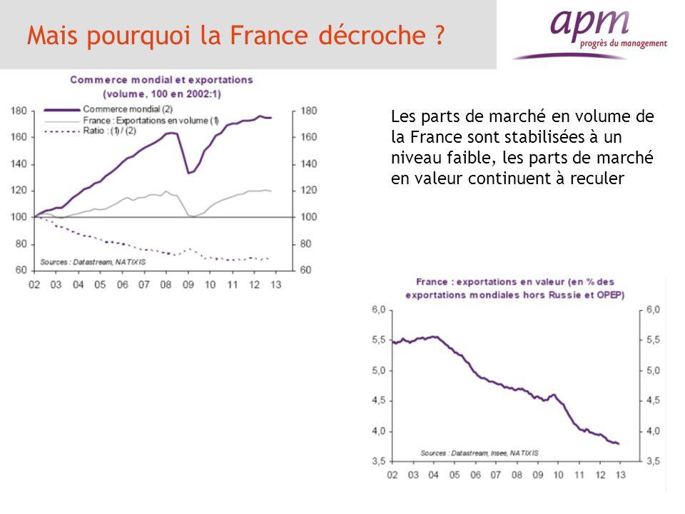 Mais pourquoi la France décroche ? Les parts de marché en volume de la France sont stabilisées à un niveau faible, les parts de marché en valeur conti