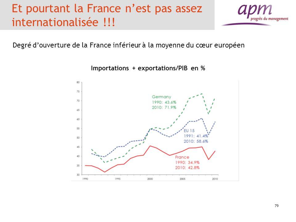 79 Et pourtant la France nest pas assez internationalisée !!! Degré douverture de la France inférieur à la moyenne du cœur européen Importations + exp