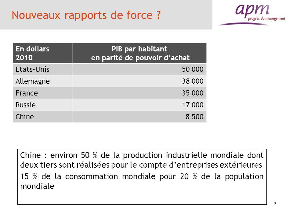 Nouveaux rapports de force ? En dollars 2010 PIB par habitant en parité de pouvoir dachat Etats-Unis50 000 Allemagne38 000 France35 000 Russie17 000 C