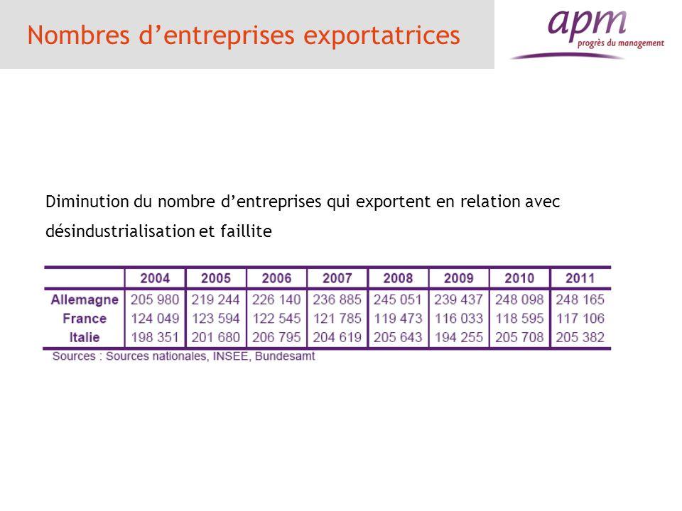Le problème du positionnement Le niveau de gamme des exportations françaises 22 % du haut de gamme 61 % du milieu de gamme 17 % du bas de gamme Lélasticité prix des exportations en volume est faible pour la Suède (0,08), moyenne pour lAllemagne (0,42) et lItalie (0,56) et très forte pour la France (0,82) et lEspagne (0,84) LAllemagne est passée dune élasticité prix de 0,74 à 0,42 de 1990 à 2012 La France est soumise à la dictature des prix à lexportation et à limportation avec des coûts salariaux en augmentation et des services à faibles gains de productivité