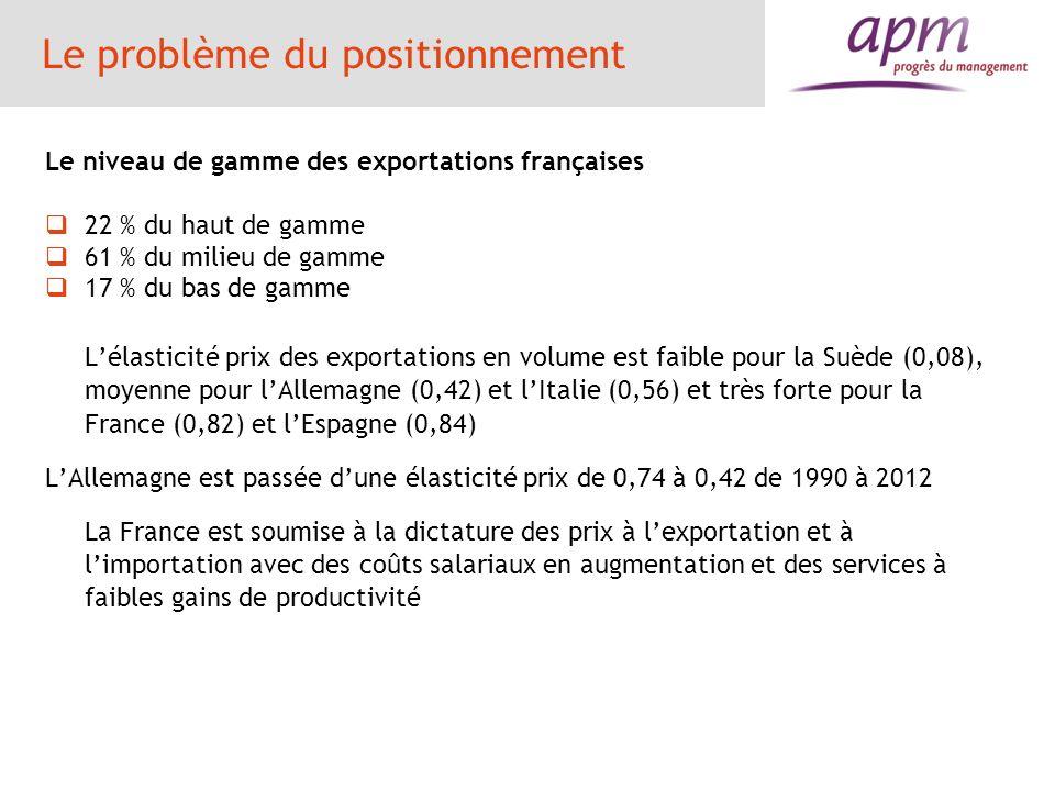Le problème du positionnement Le niveau de gamme des exportations françaises 22 % du haut de gamme 61 % du milieu de gamme 17 % du bas de gamme Lélast