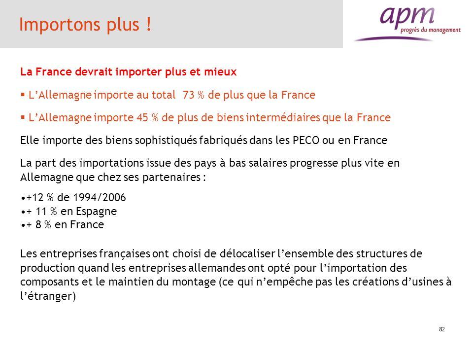 82 Importons plus ! La France devrait importer plus et mieux LAllemagne importe au total 73 % de plus que la France LAllemagne importe 45 % de plus de