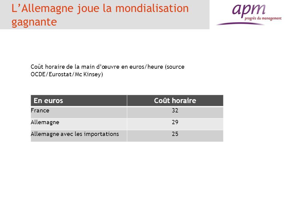 LAllemagne joue la mondialisation gagnante Coût horaire de la main dœuvre en euros/heure (source OCDE/Eurostat/Mc Kinsey) En eurosCoût horaire France3