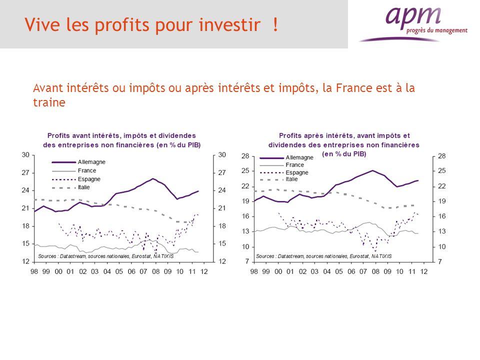 Vive les profits pour investir ! Avant intérêts ou impôts ou après intérêts et impôts, la France est à la traine