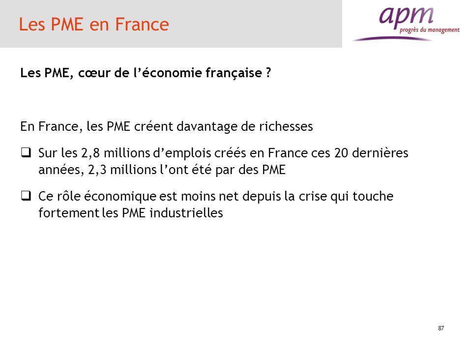 87 Les PME en France Les PME, cœur de léconomie française ? En France, les PME créent davantage de richesses Sur les 2,8 millions demplois créés en Fr