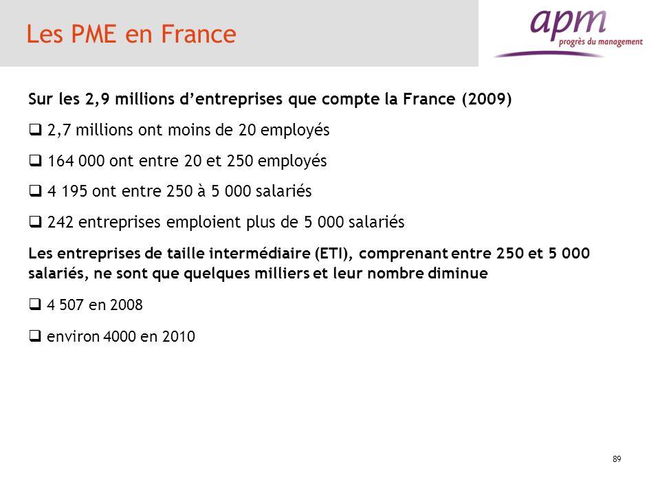 89 Les PME en France Sur les 2,9 millions dentreprises que compte la France (2009) 2,7 millions ont moins de 20 employés 164 000 ont entre 20 et 250 e