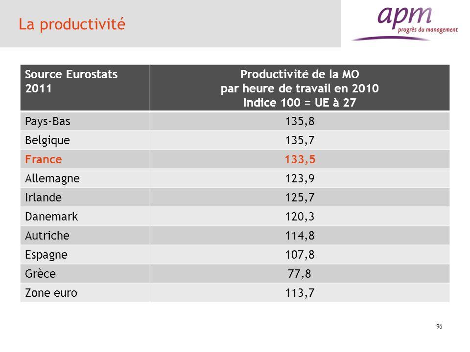 97 la productivité Temps2010 Produit Intérieur Brut, prix courants, dollar des E-U millions Moyenne des heures travaillées par personne Emploi total (nombre de personnes occupées) Heures travaillées pour l emploi total PIB par heure travaillée, prix courants, dollars des E-U PIB par heure travaillée en % des E-U (USA=100) Grèce 318675 2109 4658 9821 32,4 54,5 Suède 365862 1624 4523 7346 49,8 83,7 Espagne 1477840 1663 18744 31169 47,4 79,7 Italie 1908569 1778 24658 43842 43,5 73,2 France 2194118 1500 26679 40021 54,8 92,1 Royaume-Uni 2233883 1647 29043 47836 46,7 78,5 Allemagne 3071282 1419 40490 57467 53,4 89,8 Japon 4301851 1733 63013 109196 39,4 66,2 Zone Euro 11320177 1581 145796 230476 49,1 82,5 Etats-Unis 14582400 1695 144581 245047 59,5 100 Donn é es extraites le 02 nov.