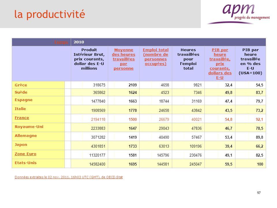 97 la productivité Temps2010 Produit Intérieur Brut, prix courants, dollar des E-U millions Moyenne des heures travaillées par personne Emploi total (