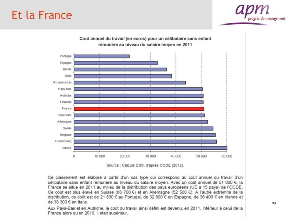 99 Et la France Une divergence des coûts salariaux La France comme les autres Etats de lEurope du sud a enregistré une dégradation de sa compétitivité coût sauf dans le domaine manufacturier pour lequel les entreprises ont réduit leurs marges