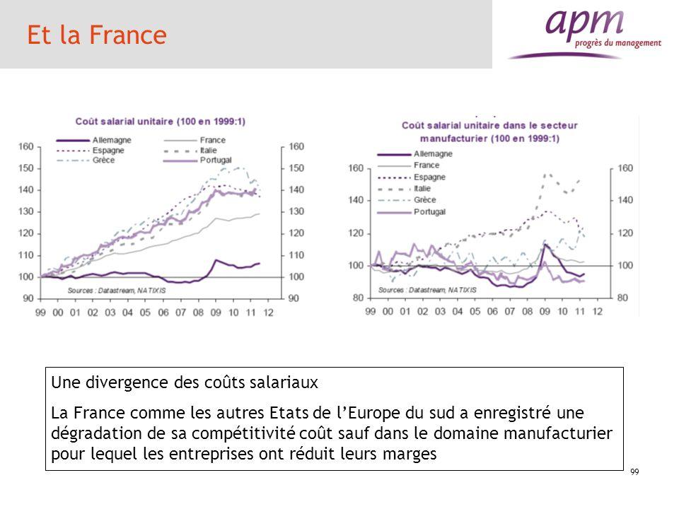 99 Et la France Une divergence des coûts salariaux La France comme les autres Etats de lEurope du sud a enregistré une dégradation de sa compétitivité