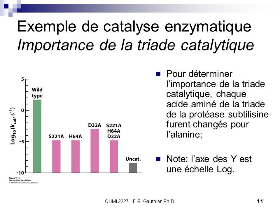 CHMI 2227 - E.R. Gauthier, Ph.D.11 Exemple de catalyse enzymatique Importance de la triade catalytique Pour déterminer limportance de la triade cataly
