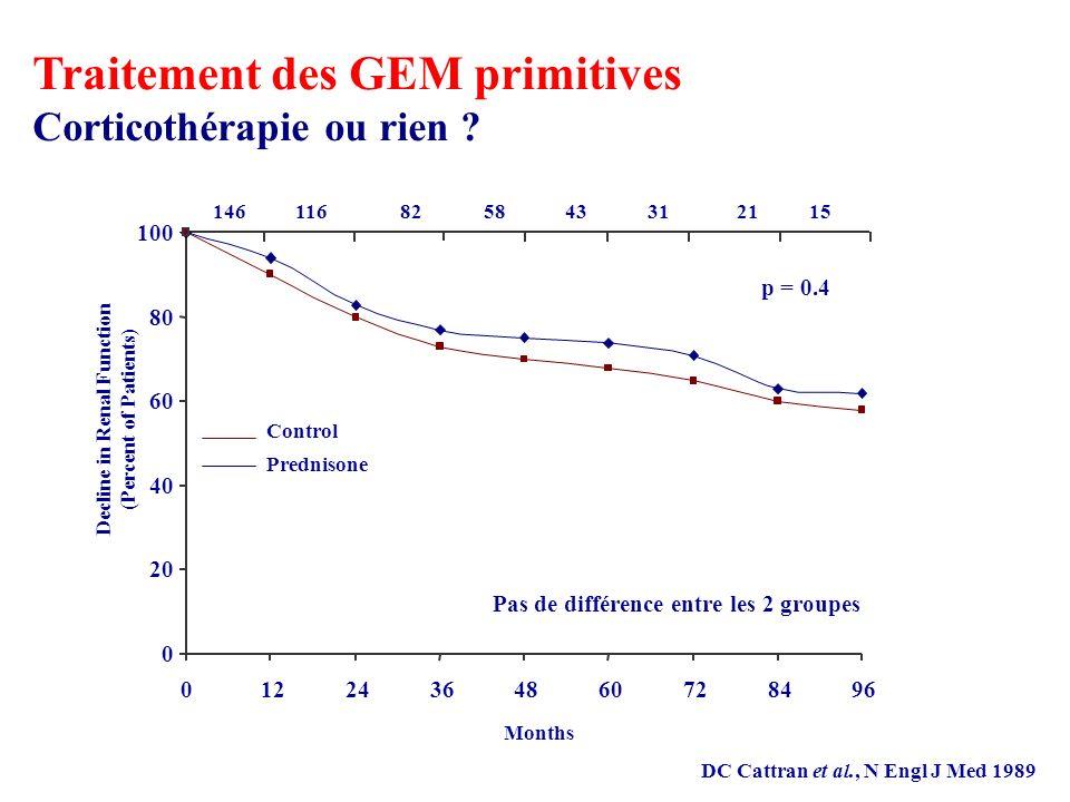 Control Prednisone 146116825843312115 Months Decline in Renal Function (Percent of Patients) 0 20 40 60 80 100 01224364860728496 Pas de différence entre les 2 groupes Traitement des GEM primitives Corticothérapie ou rien .