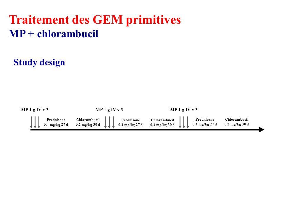 MP 1 g IV x 3 Prednisone 0.4 mg/kg 27 d Chlorambucil 0.2 mg/kg 30 d Prednisone 0.4 mg/kg 27 d Chlorambucil 0.2 mg/kg 30 d Prednisone 0.4 mg/kg 27 d Chlorambucil 0.2 mg/kg 30 d Study design Traitement des GEM primitives MP + chlorambucil