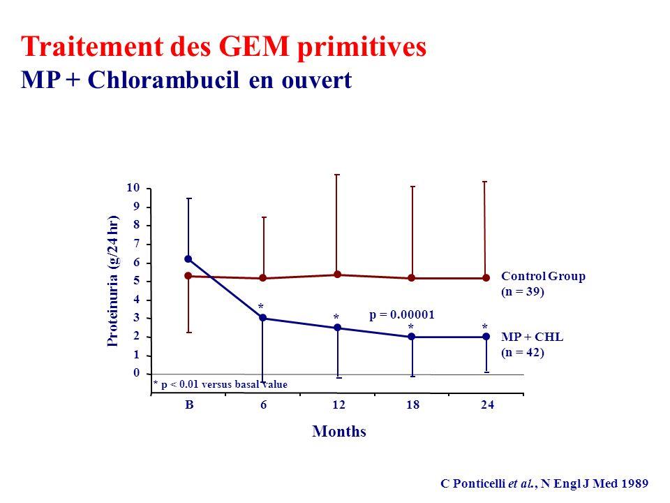 Traitement des GEM primitives MP + Chlorambucil en ouvert C Ponticelli et al., N Engl J Med 1989 p = 0.00001 Control Group (n = 39) MP + CHL (n = 42) * p < 0.01 versus basal value * * * * 0 1 2 3 4 5 6 7 8 9 10 B6121824 Months Proteinuria (g/24 hr)