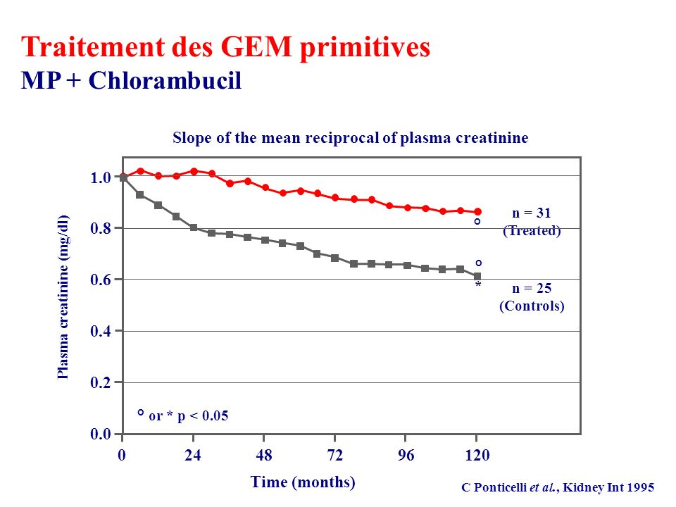 C Ponticelli et al., Kidney Int 1995 Slope of the mean reciprocal of plasma creatinine n = 31 (Treated) n = 25 (Controls) ° or * p < 0.05 ° °*°* 1.0 0