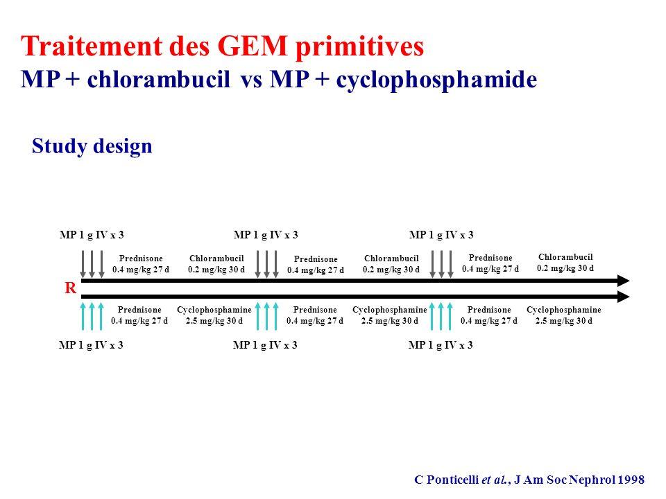 MP 1 g IV x 3 R Prednisone 0.4 mg/kg 27 d Chlorambucil 0.2 mg/kg 30 d Prednisone 0.4 mg/kg 27 d Cyclophosphamine 2.5 mg/kg 30 d Prednisone 0.4 mg/kg 27 d Cyclophosphamine 2.5 mg/kg 30 d Prednisone 0.4 mg/kg 27 d Cyclophosphamine 2.5 mg/kg 30 d Prednisone 0.4 mg/kg 27 d Chlorambucil 0.2 mg/kg 30 d Prednisone 0.4 mg/kg 27 d Chlorambucil 0.2 mg/kg 30 d C Ponticelli et al., J Am Soc Nephrol 1998 Study design Traitement des GEM primitives MP + chlorambucil vs MP + cyclophosphamide