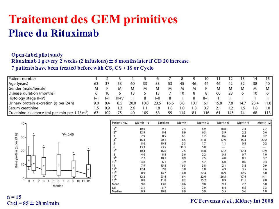 Traitement des GEM primitives Place du Rituximab FC Fervenza et al., Kidney Int 2008 n = 15 Crcl = 85 ± 28 ml/min Open-label pilot study Rituximab 1 g every 2 weeks (2 infusions) ± 6 months later if CD 20 increase 7 patients have been treated before with CS, CS + IS or Cyclo