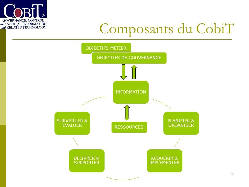 Composants du CobiT 12 INFORMATION PLANIFIER & ORGANISER ACQUERIR & IMPLEMENTER DELIVRER & SUPPORTER SURVEILLER & EVALUER OBJECTIFS METIER RESSOURCES