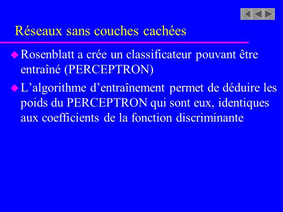 Réseaux sans couches cachées u Rosenblatt a crée un classificateur pouvant être entraîné (PERCEPTRON) u Lalgorithme dentraînement permet de déduire le