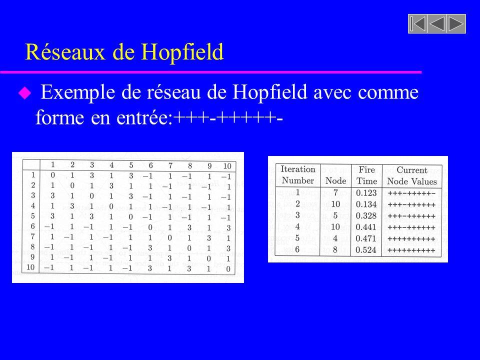 u Exemple de réseau de Hopfield avec comme forme en entrée:+++-+++++-
