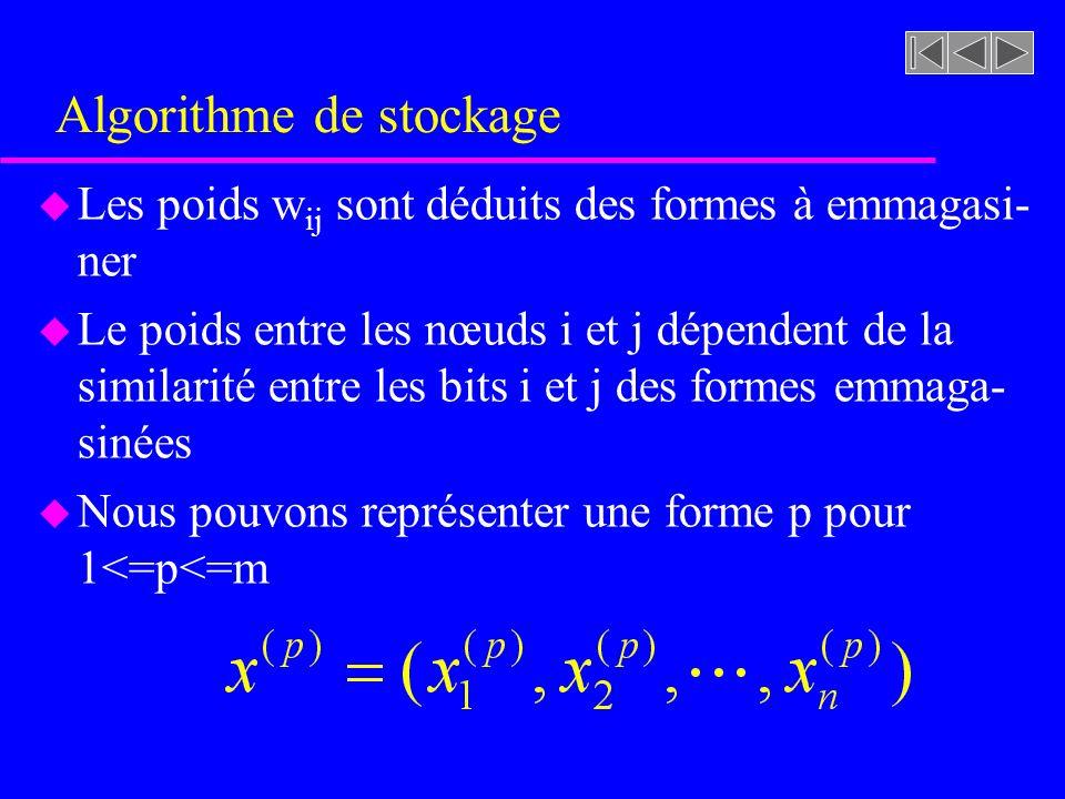 Algorithme de stockage u Les poids w ij sont déduits des formes à emmagasi- ner u Le poids entre les nœuds i et j dépendent de la similarité entre les