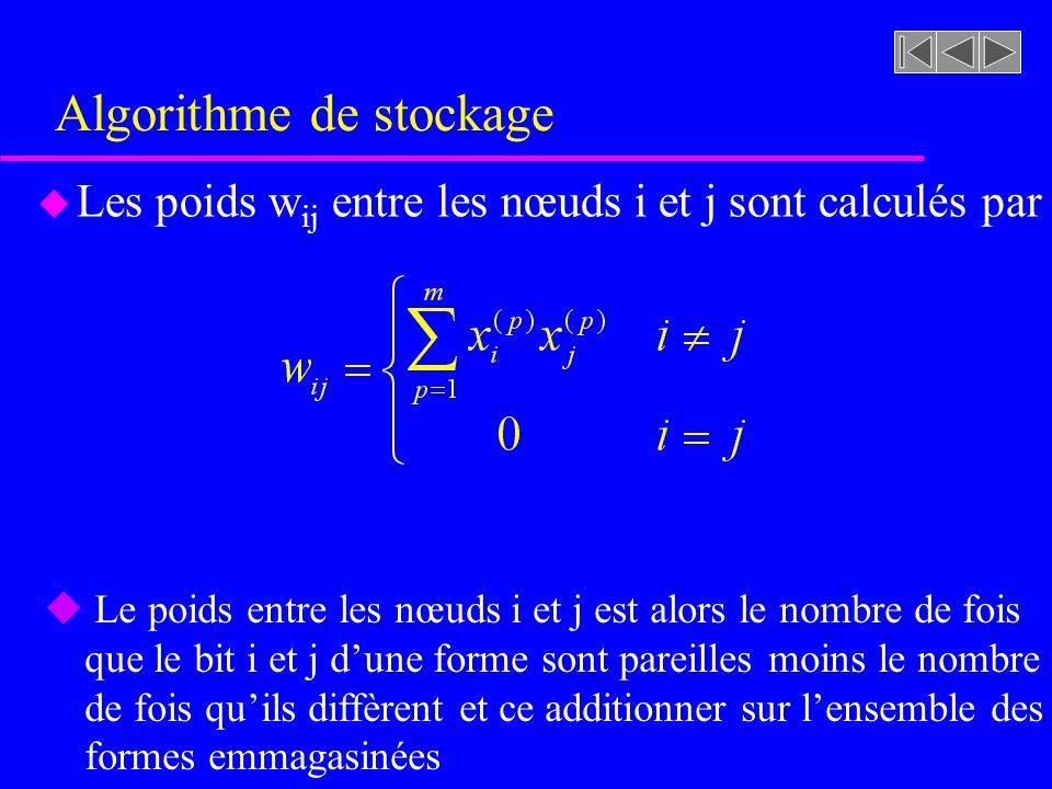 Algorithme de stockage u Les poids w ij entre les nœuds i et j sont calculés par u Le poids entre les nœuds i et j est alors le nombre de fois que le