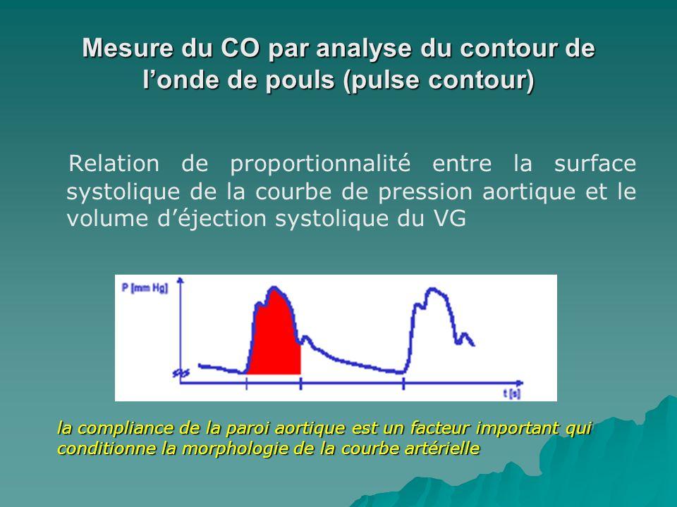 Mesure du CO par analyse du contour de londe de pouls (pulse contour) Relation de proportionnalité entre la surface systolique de la courbe de pressio